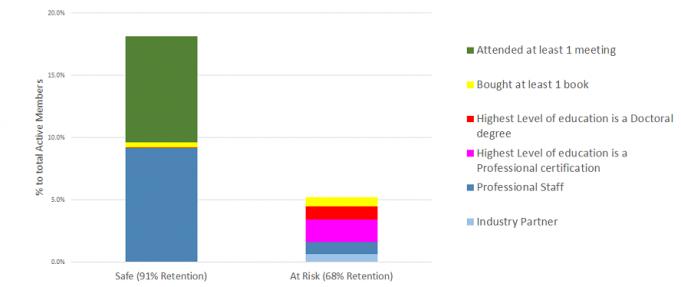 data viz associations