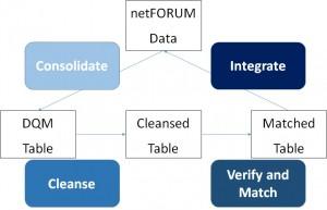 DQS implementation