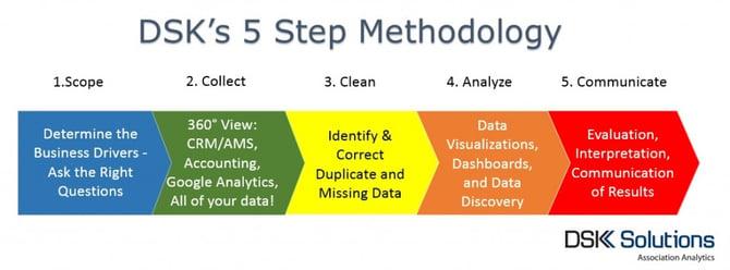 DSK 5 Steps