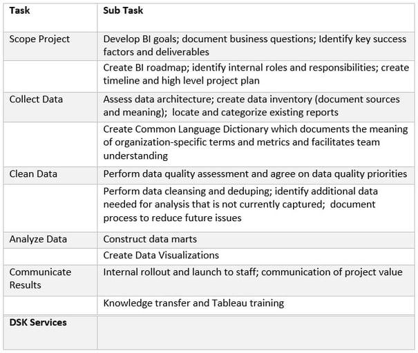 DSK Service Matrix 2