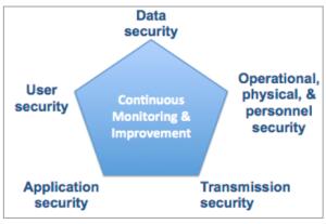 association data security
