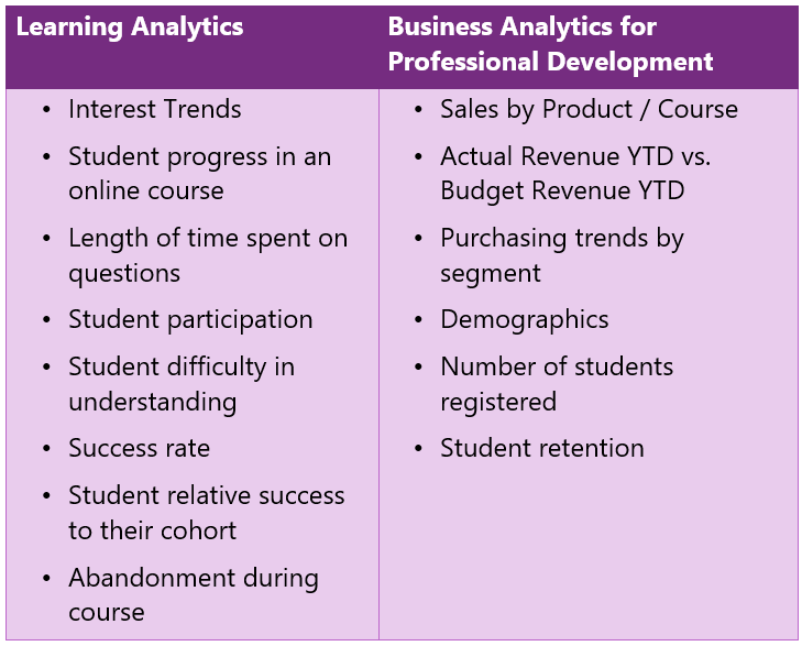 Learning Analytics KPIs