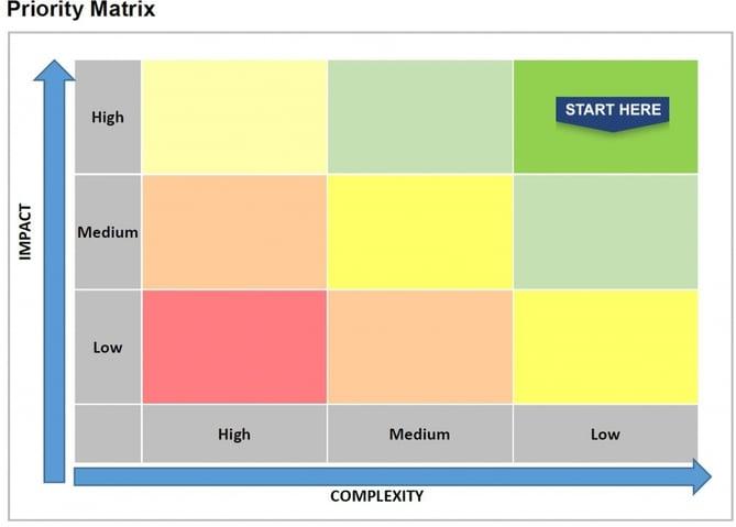 Priority Matrix V2_Blog