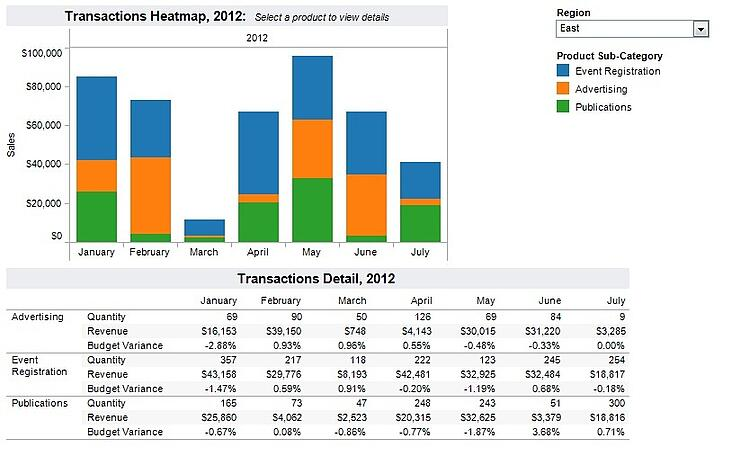 Transactions Heatmap 2012