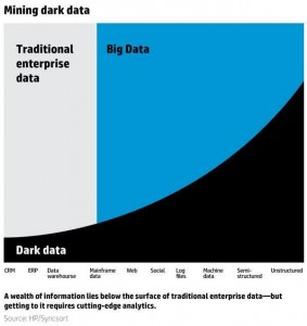 dark data dsk solutions