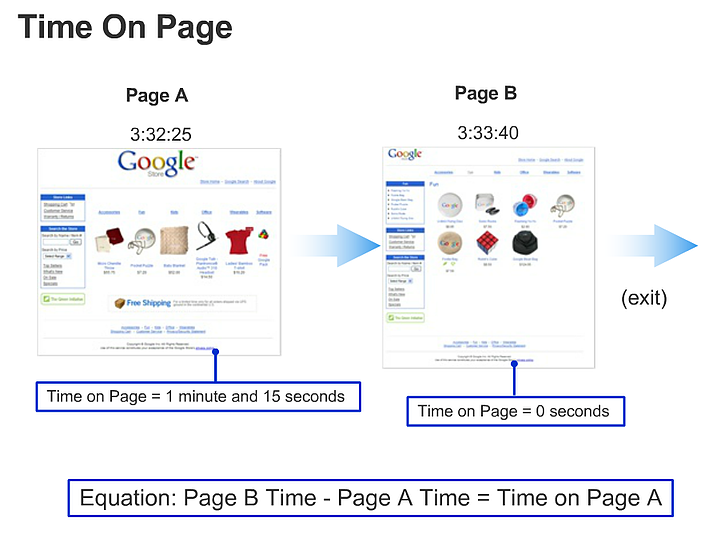 time on page diagram