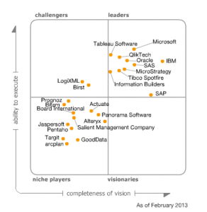 BI software quadrant