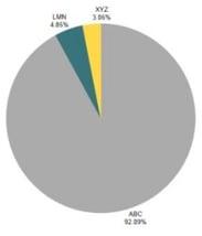 dsk data visualization