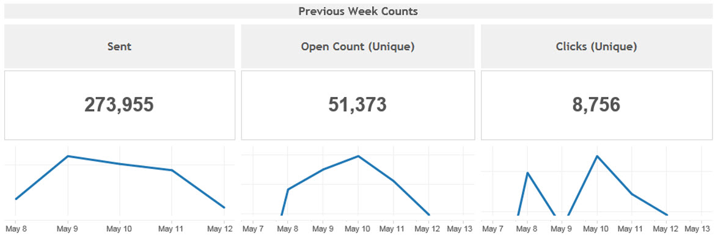 Chart of email metrics