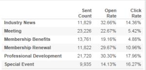 standard message stats